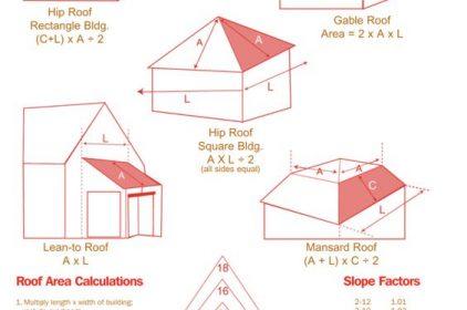 Cách tính diện tích mái ngói đơn giản và chính xác nhất-Phuthinhbuilding.com