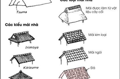 Thiết kế mái nhà theo phong thủy